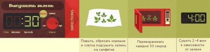 Высушить зелень